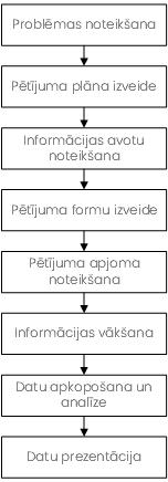 Mārketinga pētījumu process