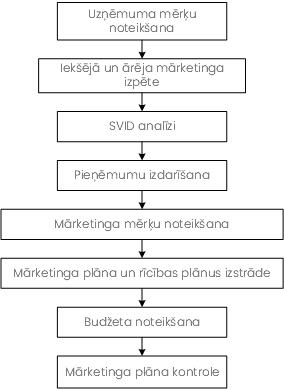 Mārketinga plāna izstrādes process